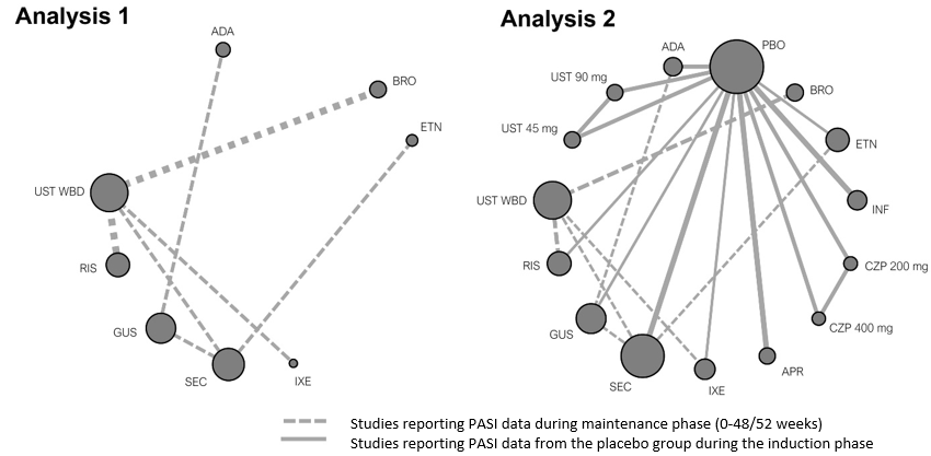 Network meta analysis diagram